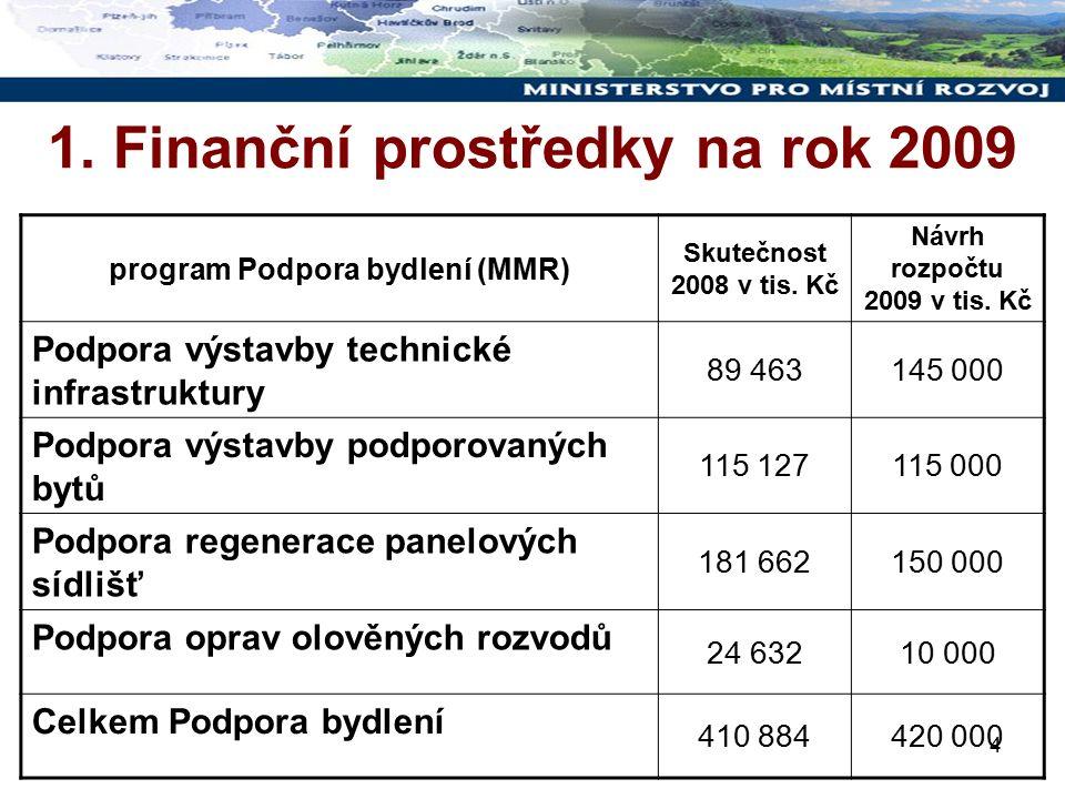 4 1. Finanční prostředky na rok 2009 program Podpora bydlení (MMR) Skutečnost 2008 v tis. Kč Návrh rozpočtu 2009 v tis. Kč Podpora výstavby technické