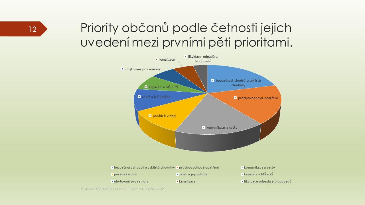 Priority občanů podle četnosti jejich uvedení mezi prvními pěti prioritami.