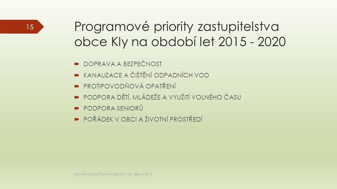 Programové priority zastupitelstva obce Kly na období let 2015 - 2020  DOPRAVA A BEZPEČNOST  KANALIZACE A ČIŠTĚNÍ ODPADNÍCH VOD  PROTIPOVODŇOVÁ OPATŘENÍ  PODPORA DĚTÍ, MLÁDEŽE A VYUŽITÍ VOLNÉHO ČASU  PODPORA SENIORŮ  POŘÁDEK V OBCI A ŽIVOTNÍ PROSTŘEDÍ JEDNÁNÍ ZASTUPITELSTVA OBCE KLY 20.
