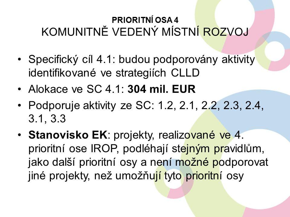 PRIORITNÍ OSA 4 KOMUNITNĚ VEDENÝ MÍSTNÍ ROZVOJ Specifický cíl 4.1: budou podporovány aktivity identifikované ve strategiích CLLD Alokace ve SC 4.1: 30