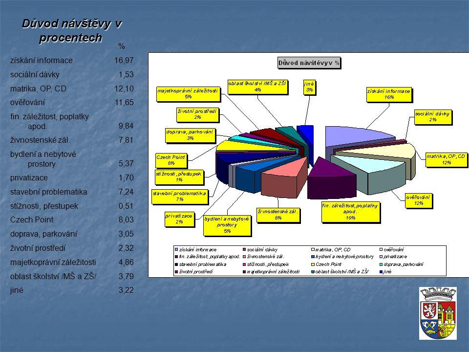 Důvod návštěvy v procentech % získání informace16,97 sociální dávky1,53 matrika, OP, CD12,10 ověřování11,65 fin.