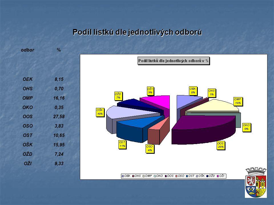Podíl lístků dle jednotlivých odborů odbor% OEK8,15 OHS0,70 OMP16,16 OKO0,35 OOS27,58 OSO3,83 OST10,65 OŠK15,95 OŽD7,24 OŽI9,33