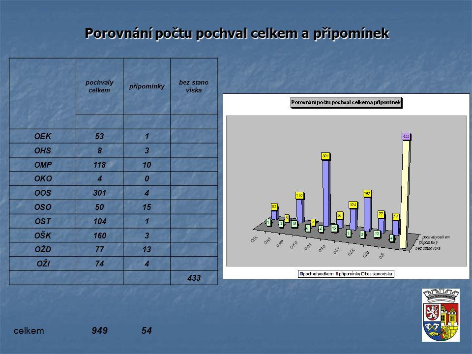 Porovnání počtu pochval celkem a připomínek pochvaly celkem připomínky bez stano viska OEK531 OHS83 OMP11810 OKO40 OOS3014 OSO5015 OST1041 OŠK1603 OŽD7713 OŽI744 433 celkem94954