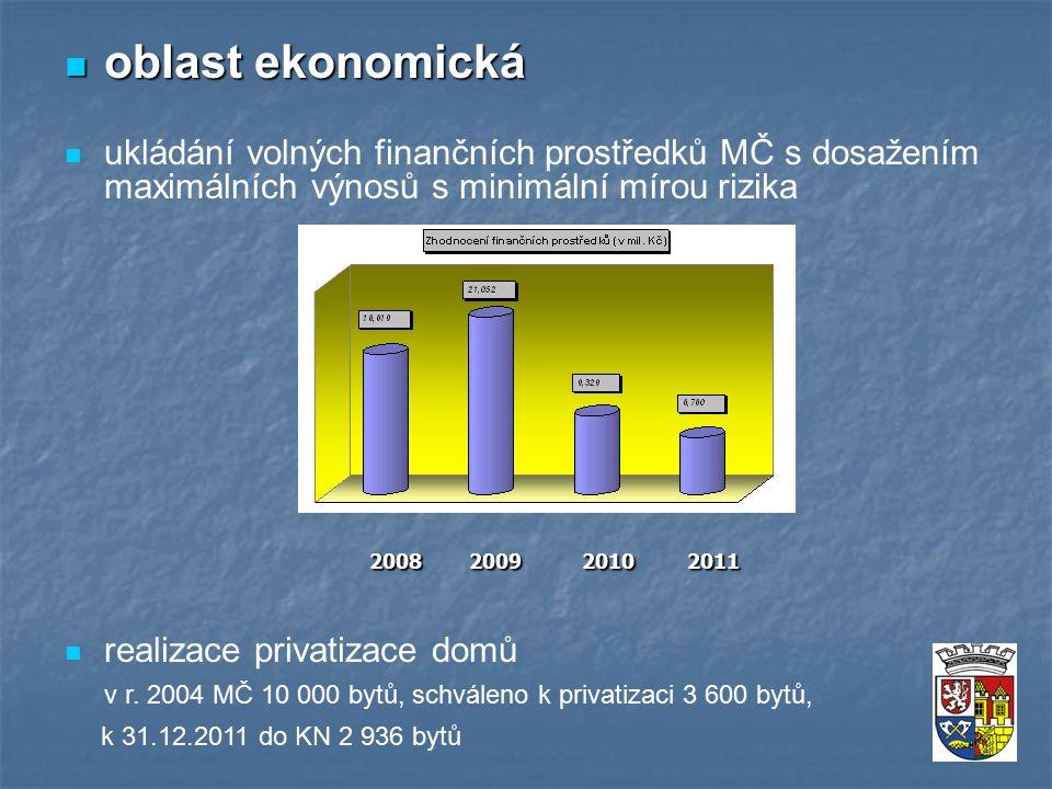 oblast ekonomická oblast ekonomická ukládání volných finančních prostředků MČ s dosažením maximálních výnosů s minimální mírou rizika realizace privatizace domů v r.