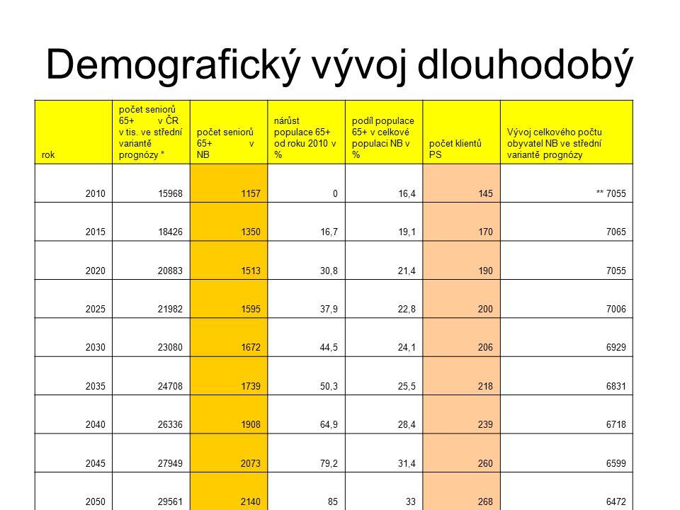 Demografický vývoj dlouhodobý rok počet seniorů 65+ v ČR v tis.