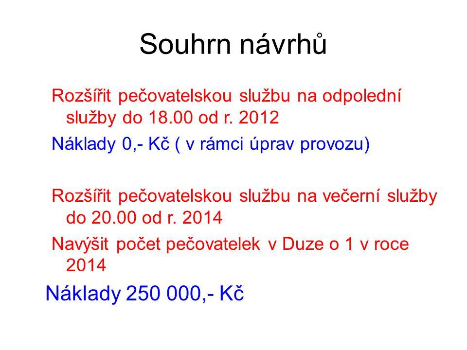 Souhrn návrhů Rozšířit pečovatelskou službu na odpolední služby do 18.00 od r.