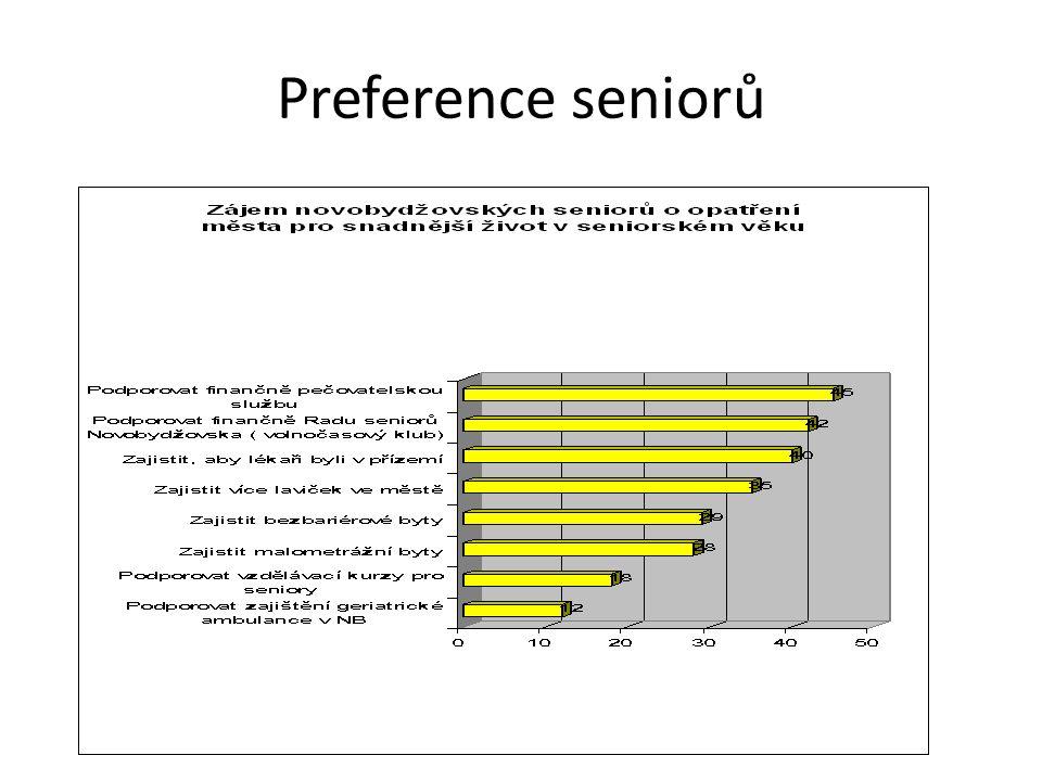 Preference seniorů