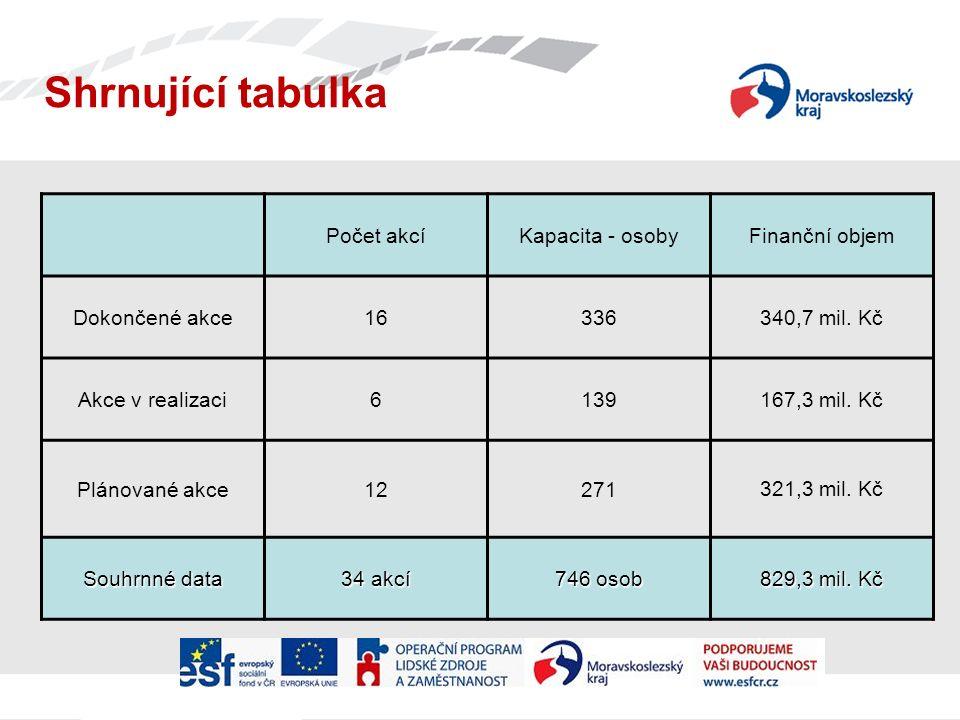 Shrnující tabulka Počet akcíKapacita - osobyFinanční objem Dokončené akce16336340,7 mil.