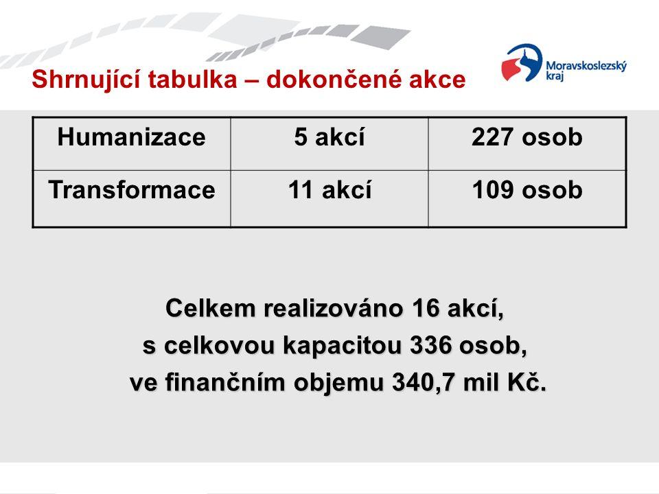 Shrnující tabulka – dokončené akce Humanizace5 akcí227 osob Transformace11 akcí109 osob Celkem realizováno 16 akcí, s celkovou kapacitou 336 osob, ve finančním objemu 340,7 mil Kč.