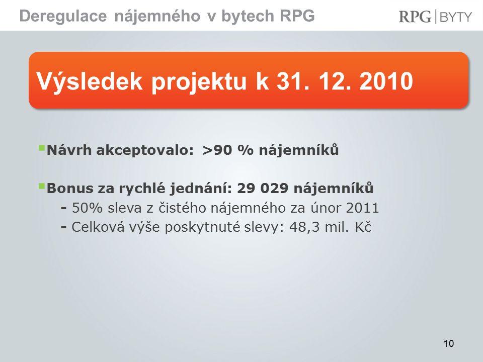 Výsledek projektu k 31. 12.