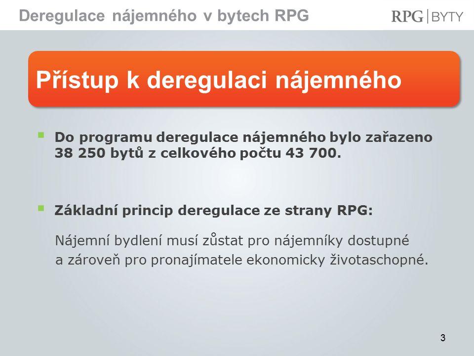 Přístup k deregulaci nájemného Deregulace nájemného v bytech RPG 3  Do programu deregulace nájemného bylo zařazeno 38 250 bytů z celkového počtu 43 700.