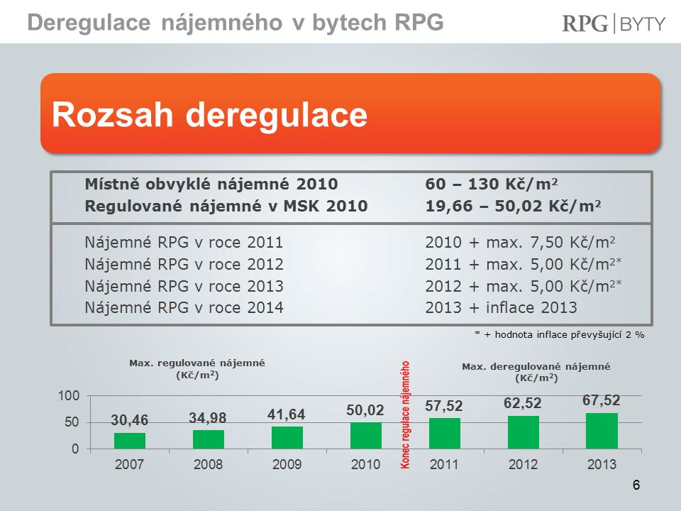 Rozsah deregulace Deregulace nájemného v bytech RPG 6 * + hodnota inflace převyšující 2 % Místně obvyklé nájemné 201060 – 130 Kč/m 2 Regulované nájemné v MSK 201019,66 – 50,02 Kč/m 2 Nájemné RPG v roce 20112010 + max.