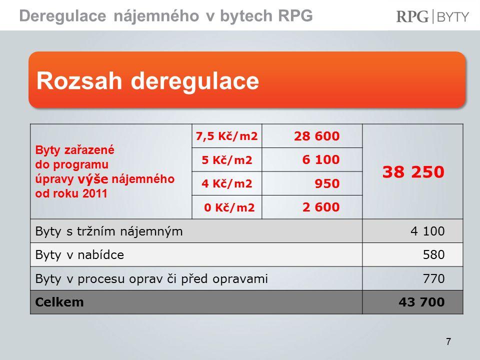 Harmonogram projektu Deregulace nájemného v bytech RPG 8  Od 18.