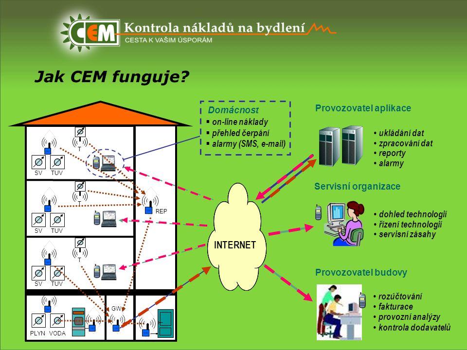 Jak CEM funguje? ukládání dat zpracování dat reporty alarmy Servisní organizace Provozovatel budovy Provozovatel aplikace INTERNET P V REP T T dohled