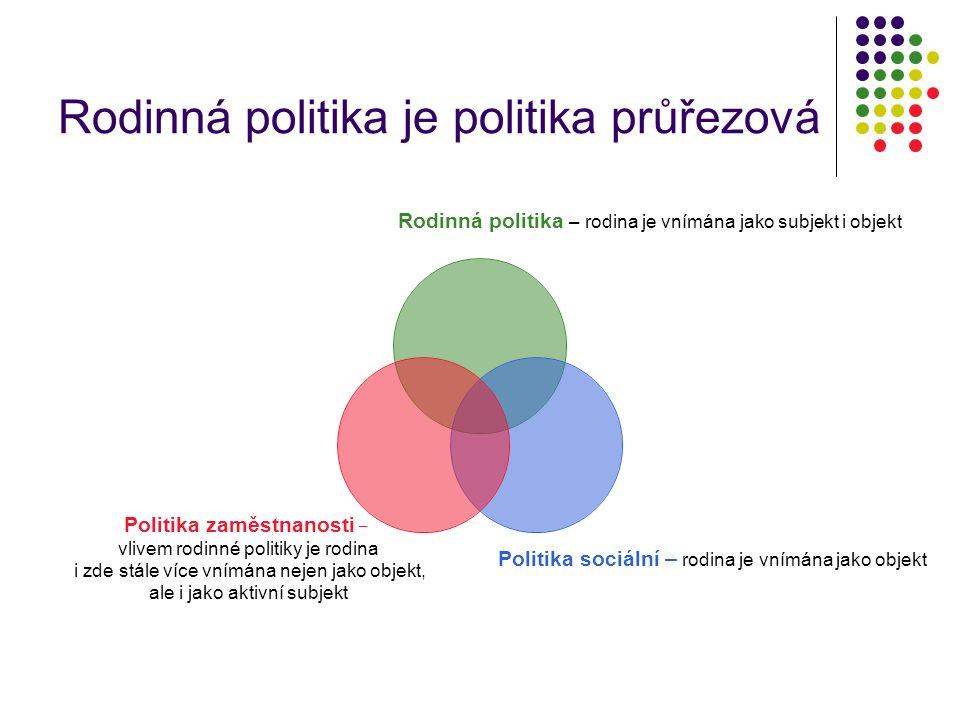 Rodinná politika je politika průřezová Rodinná politika – rodina je vnímána jako subjekt i objekt Politika sociální – rodina je vnímána jako objekt Politika zaměstnanosti – vlivem rodinné politiky je rodina i zde stále více vnímána nejen jako objekt, ale i jako aktivní subjekt