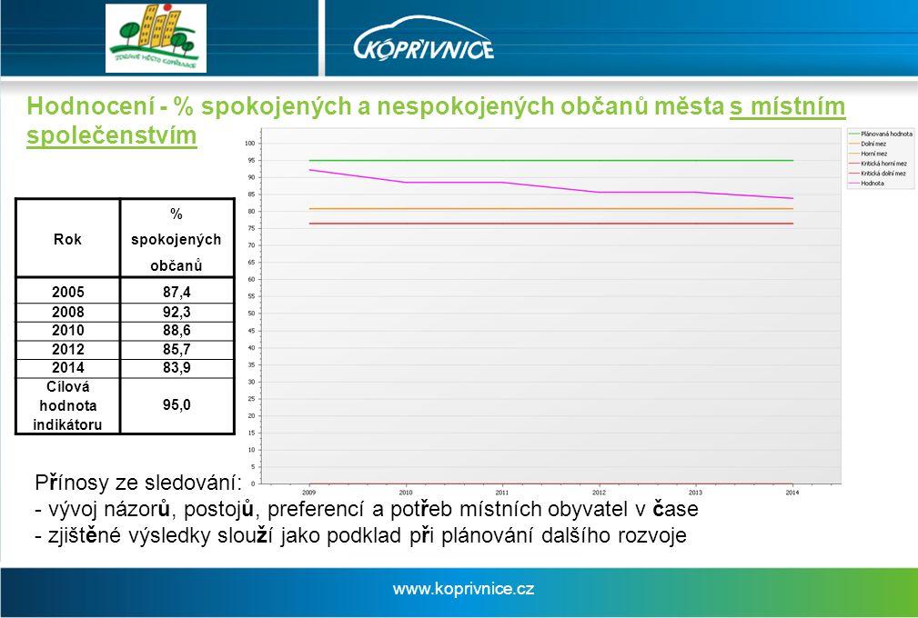 Hodnocení - % spokojených a nespokojených občanů města s místním společenstvím Rok % spokojených občanů 200587,4 200892,3 201088,6 201285,7 201483,9 Cílová hodnota indikátoru 95,0 Přínosy ze sledování: - vývoj názorů, postojů, preferencí a potřeb místních obyvatel v čase - zjištěné výsledky slouží jako podklad při plánování dalšího rozvoje www.koprivnice.cz