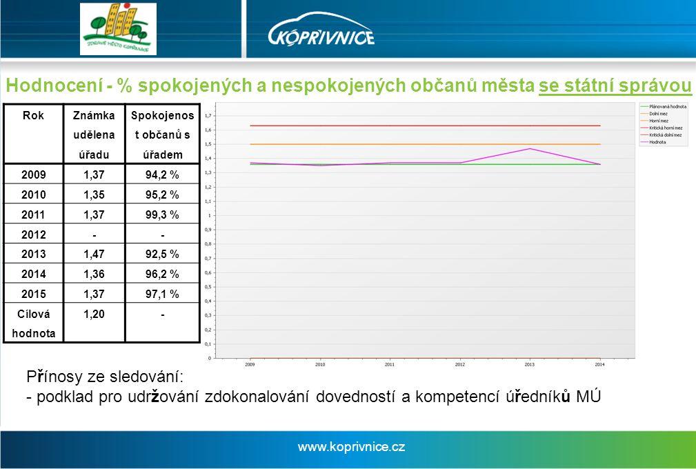 Hodnocení - % spokojených a nespokojených občanů města se státní správou Přínosy ze sledování: - podklad pro udržování zdokonalování dovedností a kompetencí úředníků MÚ Rok Známka udělena úřadu Spokojenos t občanů s úřadem 2009 1,3794,2 % 2010 1,3595,2 % 2011 1,3799,3 % 2012 -- 20131,4792,5 % 20141,3696,2 % 20151,3797,1 % Cílová hodnota 1,20- www.koprivnice.cz