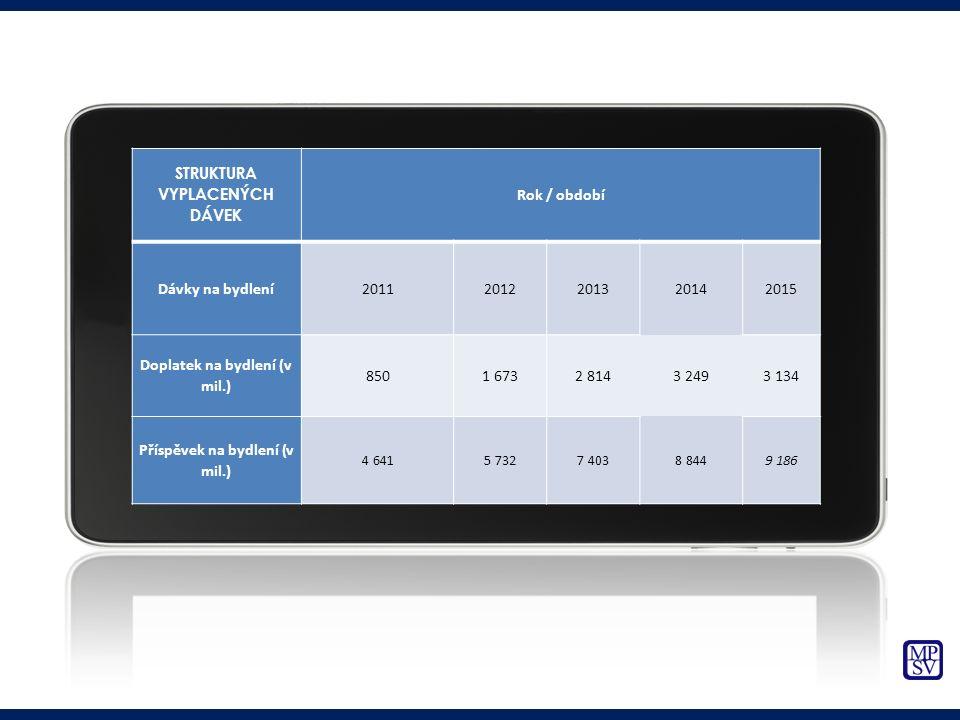 STRUKTURA VYPLACENÝCH DÁVEK Rok / období Dávky na bydlení20112012201320142015 Doplatek na bydlení (v mil.) 8501 6732 8143 2493 134 Příspěvek na bydlen