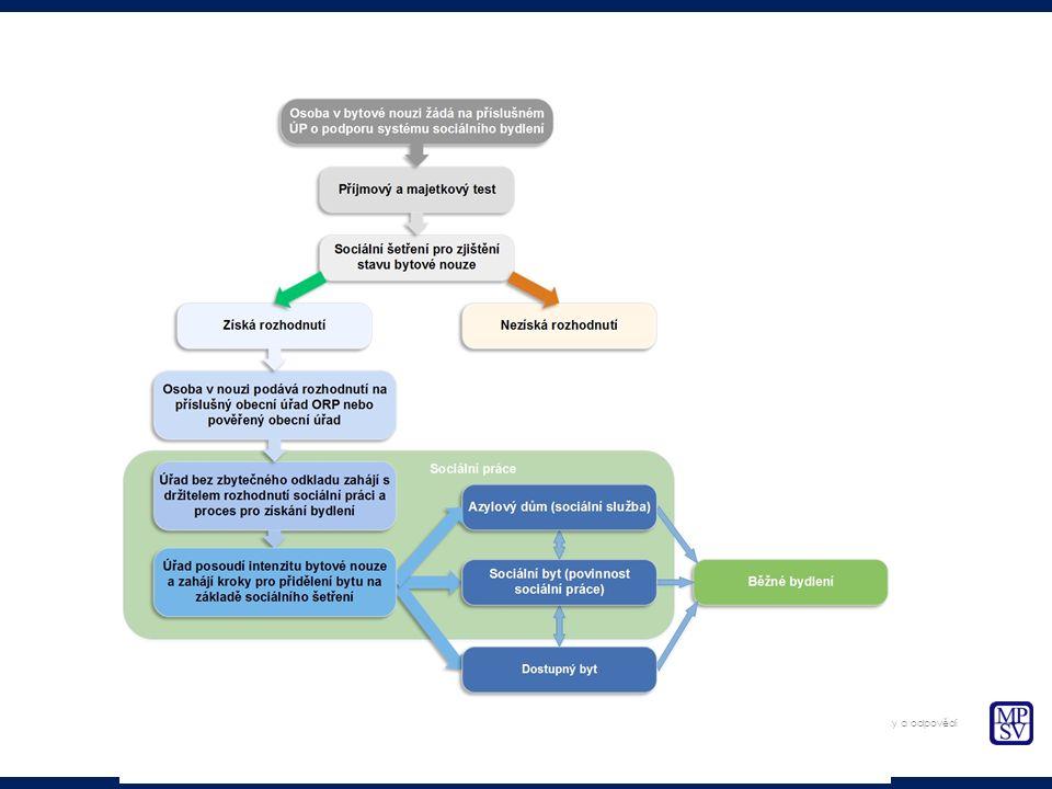 Současný stav Návrh koncepce sociálního bydlení Role obcí Otázky a odpovědi
