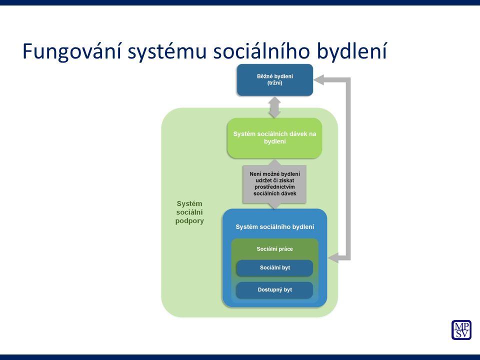 Fungování systému sociálního bydlení