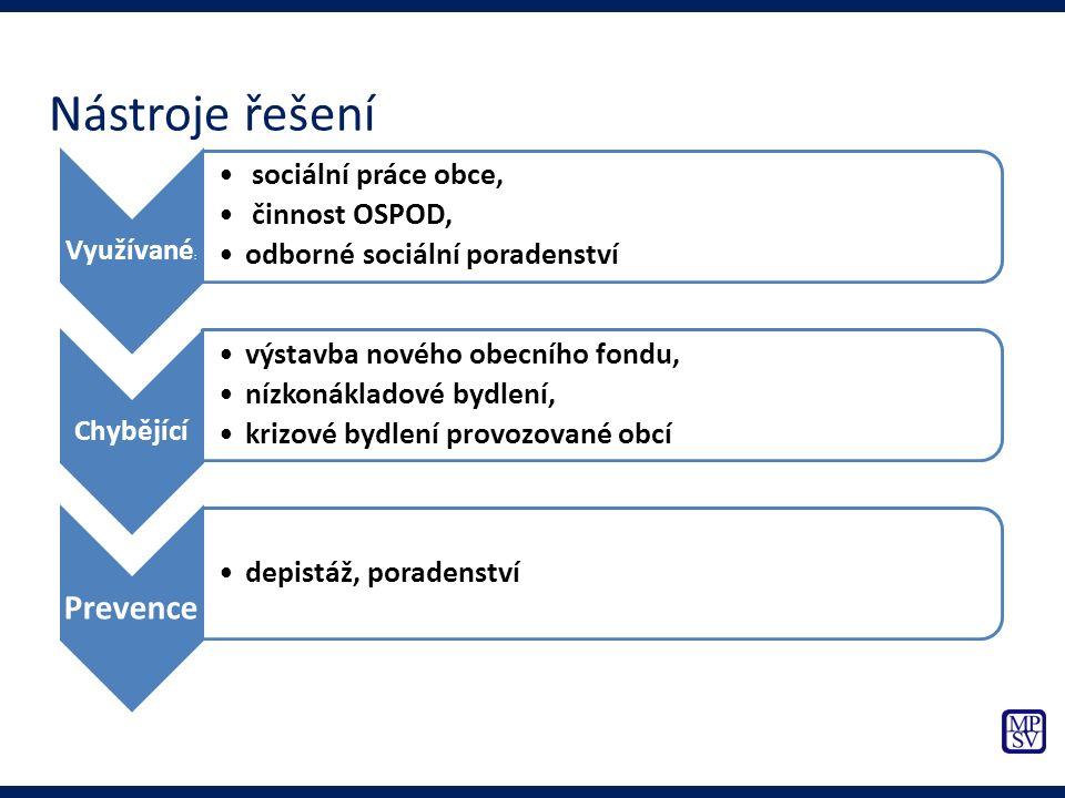 Využívané : sociální práce obce, činnost OSPOD, odborné sociální poradenství Chybějící výstavba nového obecního fondu, nízkonákladové bydlení, krizové