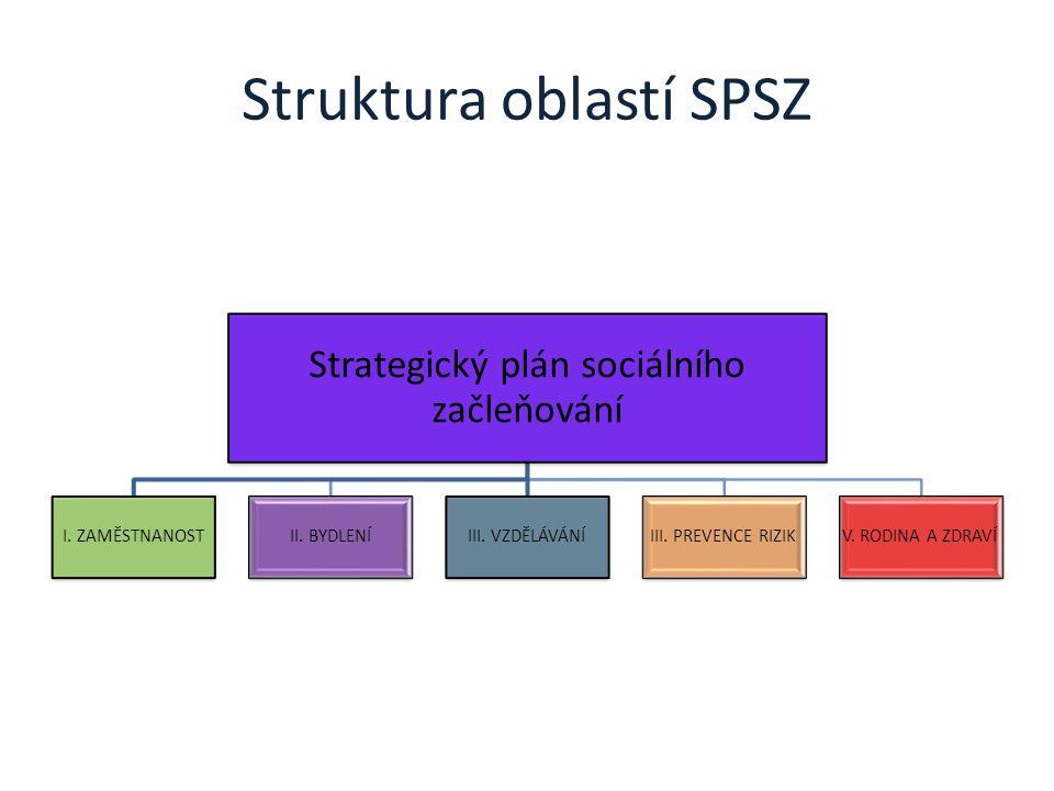 Priority SPSZ v oblasti bydlení Priorita 1.