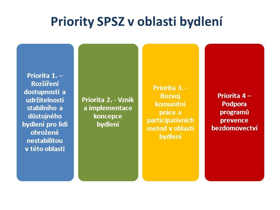 Projekty NNO a města v oblasti bydlení v Ostravě 16 projektů NNO a 2 projekty města OP Z: 79 mil.