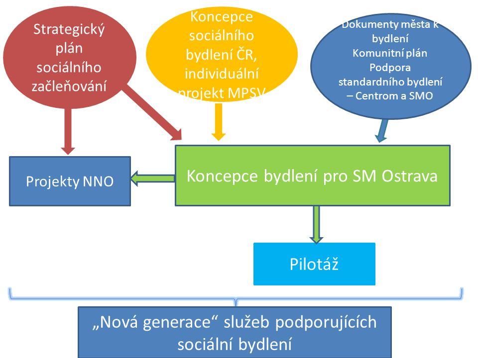 Klíčové aktivity 1.Koncepce bydlení (+ přípravná aktivita – podkladová analýza) 2.