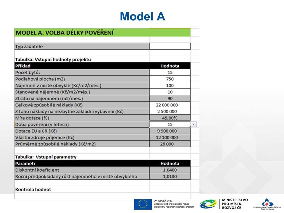 Model A