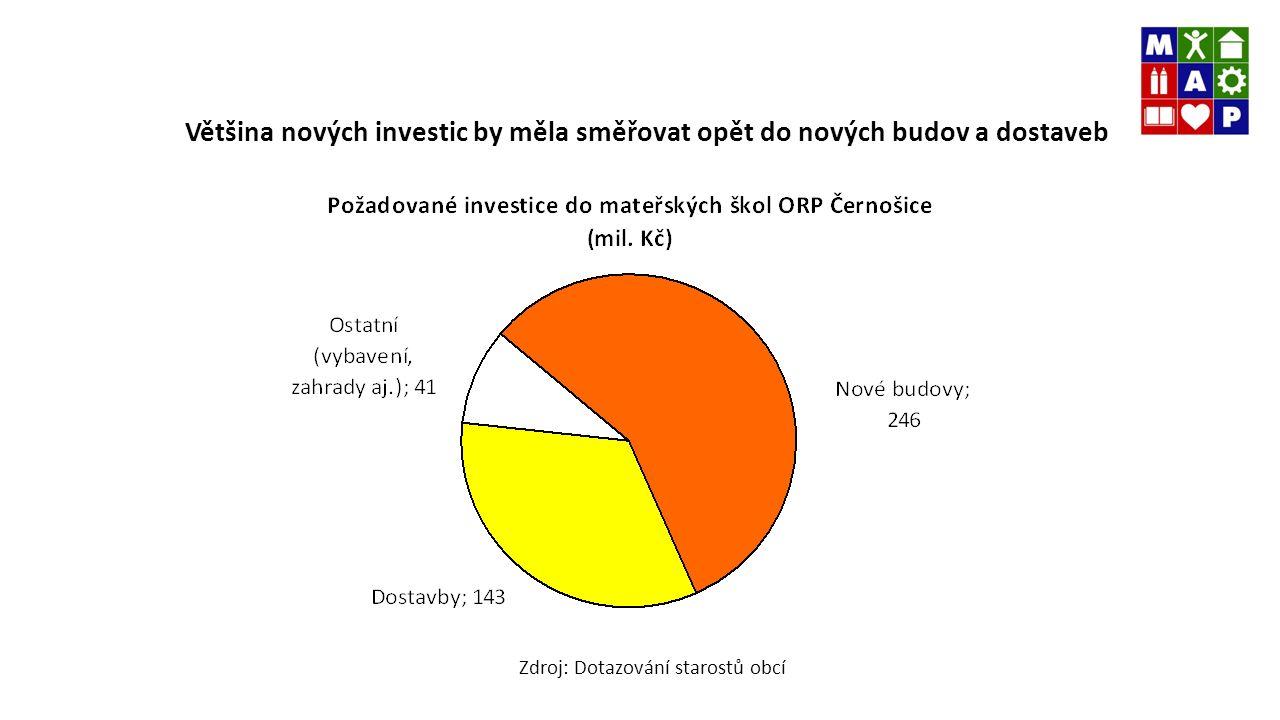 Většina nových investic by měla směřovat opět do nových budov a dostaveb Zdroj: Dotazování starostů obcí