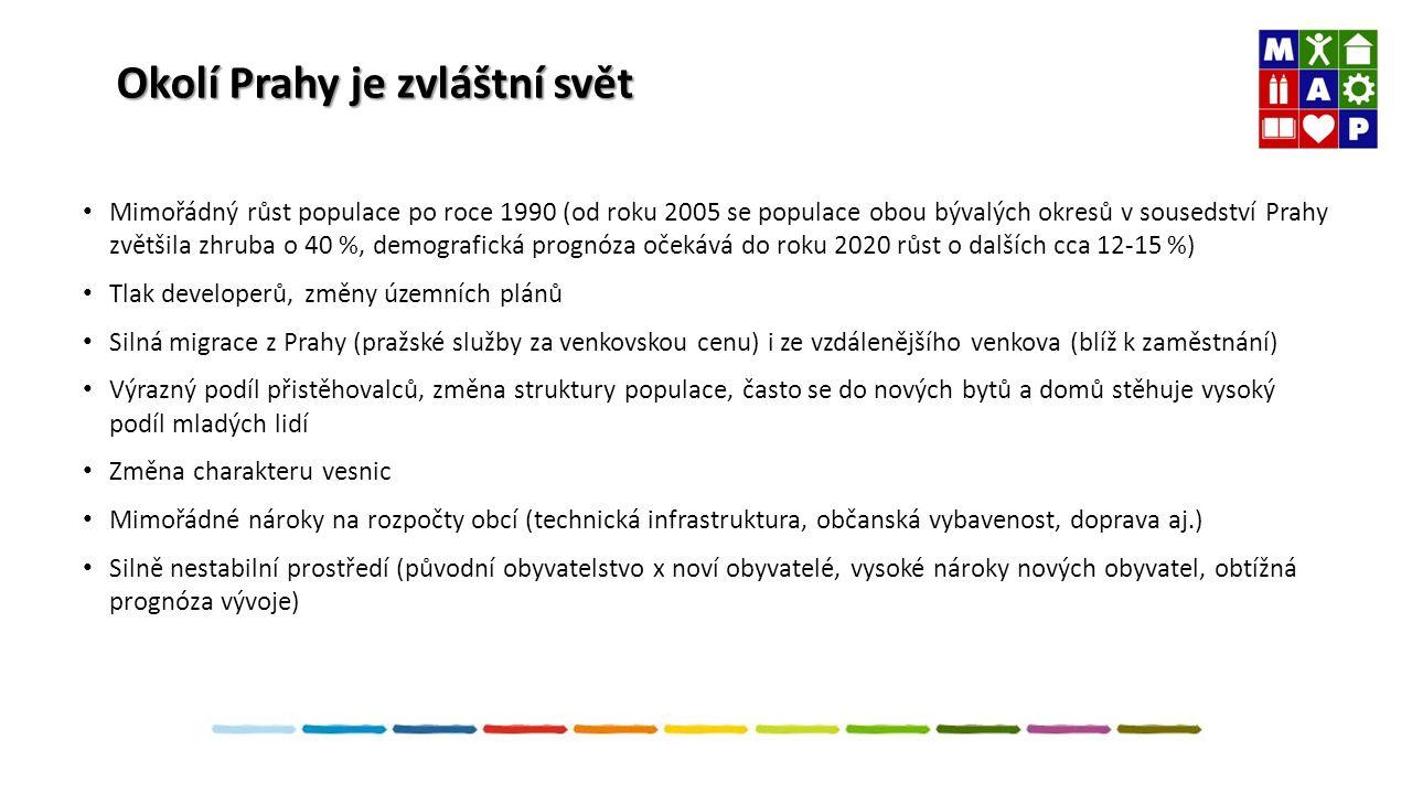 Okolí Prahy je zvláštní svět Mimořádný růst populace po roce 1990 (od roku 2005 se populace obou bývalých okresů v sousedství Prahy zvětšila zhruba o 40 %, demografická prognóza očekává do roku 2020 růst o dalších cca 12-15 %) Tlak developerů, změny územních plánů Silná migrace z Prahy (pražské služby za venkovskou cenu) i ze vzdálenějšího venkova (blíž k zaměstnání) Výrazný podíl přistěhovalců, změna struktury populace, často se do nových bytů a domů stěhuje vysoký podíl mladých lidí Změna charakteru vesnic Mimořádné nároky na rozpočty obcí (technická infrastruktura, občanská vybavenost, doprava aj.) Silně nestabilní prostředí (původní obyvatelstvo x noví obyvatelé, vysoké nároky nových obyvatel, obtížná prognóza vývoje)