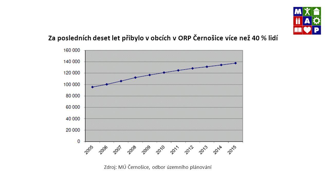 Za posledních deset let přibylo v obcích v ORP Černošice více než 40 % lidí Zdroj: MÚ Černošice, odbor územního plánování