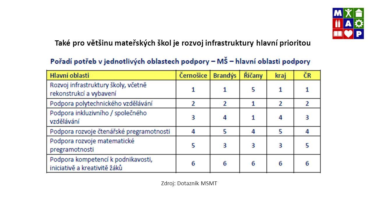 Také pro většinu mateřských škol je rozvoj infrastruktury hlavní prioritou Zdroj: Dotazník MŠMT