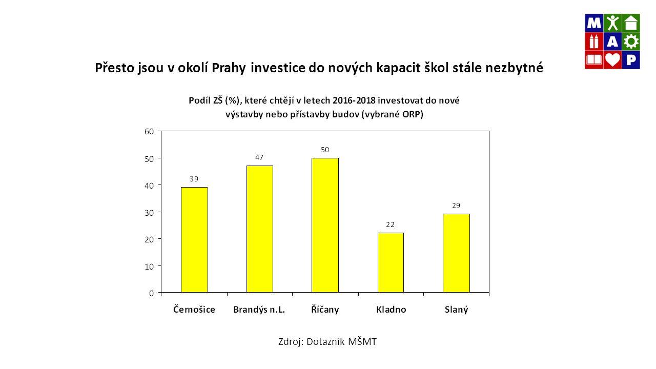 Přesto jsou v okolí Prahy investice do nových kapacit škol stále nezbytné Zdroj: Dotazník MŠMT