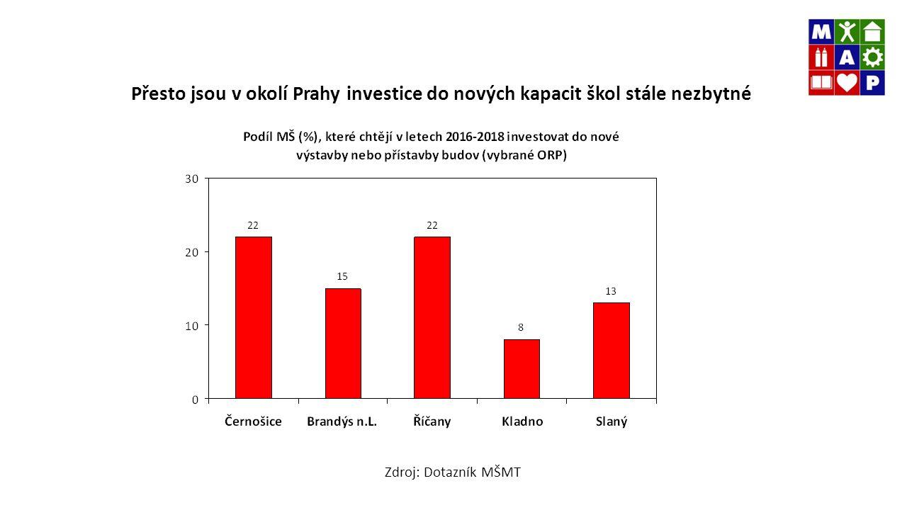 Požadavky obcí na nové investice do škol v okolí Prahy se blíží 4 mld.