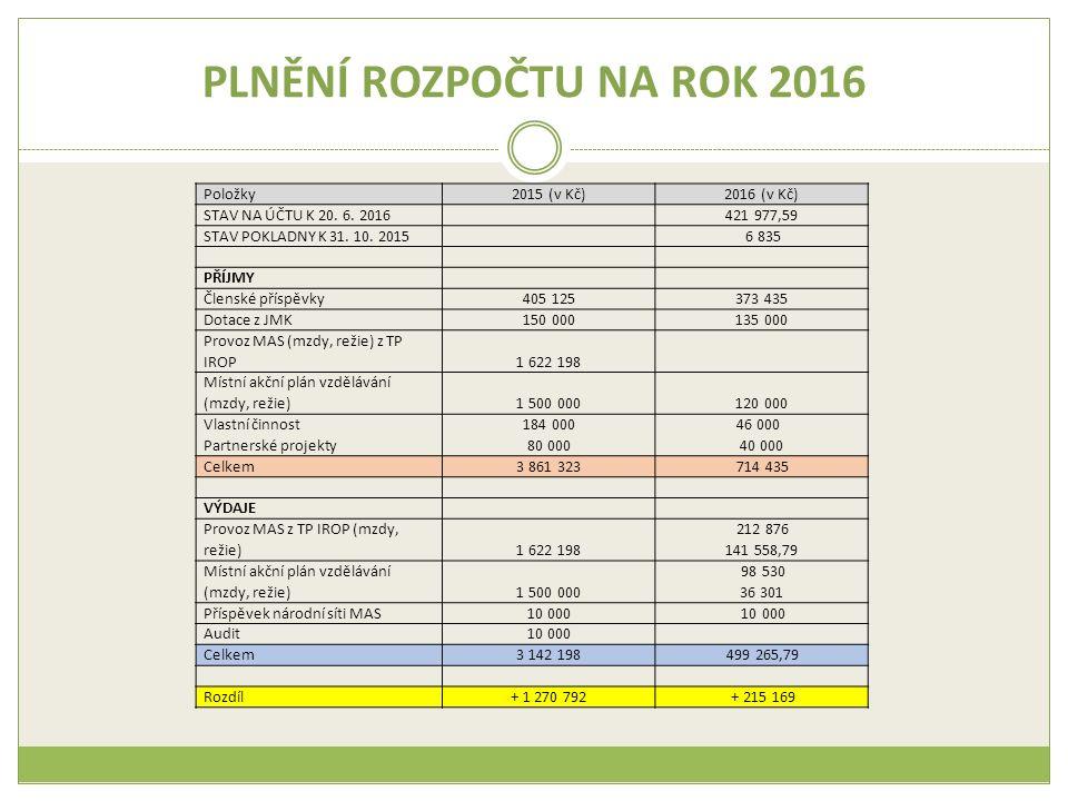 PLNĚNÍ ROZPOČTU NA ROK 2016 Položky2015 (v Kč)2016 (v Kč) STAV NA ÚČTU K 20.