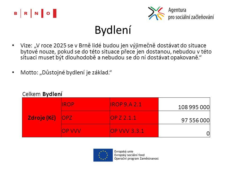 """Bydlení Vize: """"V roce 2025 se v Brně lidé budou jen výjimečně dostávat do situace bytové nouze, pokud se do této situace přece jen dostanou, nebudou v této situaci muset být dlouhodobě a nebudou se do ní dostávat opakovaně. Motto: """"Důstojné bydlení je základ. Celkem Bydlení Zdroje (Kč) IROPIROP 9.A 2.1 108 995 000 OPZOP Z 2.1.1 97 556 000 OP VVVOP VVV 3.3.1 0"""