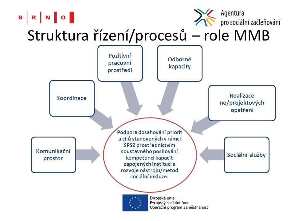 Struktura řízení/procesů – role MMB Podpora dosahování priorit a cílů stanovených v rámci SPSZ prostřednictvím soustavného posilování kompetencí kapacit zapojených institucí a rozvoje nástrojů/metod sociální inkluze.
