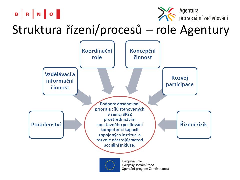Struktura řízení/procesů – role Agentury Podpora dosahování priorit a cílů stanovených v rámci SPSZ prostřednictvím soustavného posilování kompetencí kapacit zapojených institucí a rozvoje nástrojů/metod sociální inkluze.