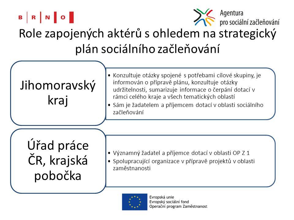 Role zapojených aktérů s ohledem na strategický plán sociálního začleňování Konzultuje otázky spojené s potřebami cílové skupiny, je informován o přípravě plánu, konzultuje otázky udržitelnosti, sumarizuje informace o čerpání dotací v rámci celého kraje a všech tematických oblastí Sám je žadatelem a příjemcem dotací v oblasti sociálního začleňování Jihomoravský kraj Významný žadatel a příjemce dotací v oblasti OP Z 1 Spolupracující organizace v přípravě projektů v oblasti zaměstnanosti Úřad práce ČR, krajská pobočka