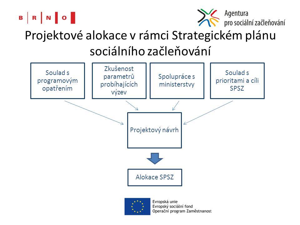 Projektové alokace v rámci Strategickém plánu sociálního začleňování Soulad s programovým opatřením Zkušenost parametrů probíhajících výzev Spolupráce s ministerstvy Soulad s prioritami a cíli SPSZ Projektový návrh Alokace SPSZ