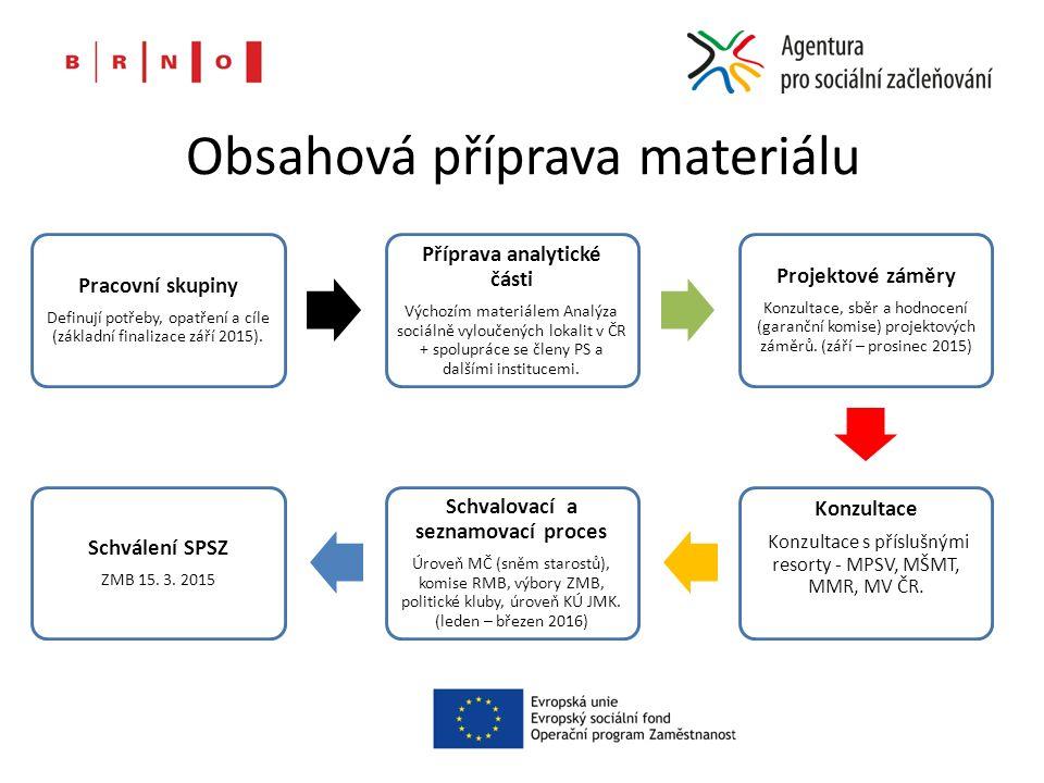 Obsahová příprava materiálu Pracovní skupiny Definují potřeby, opatření a cíle (základní finalizace září 2015).