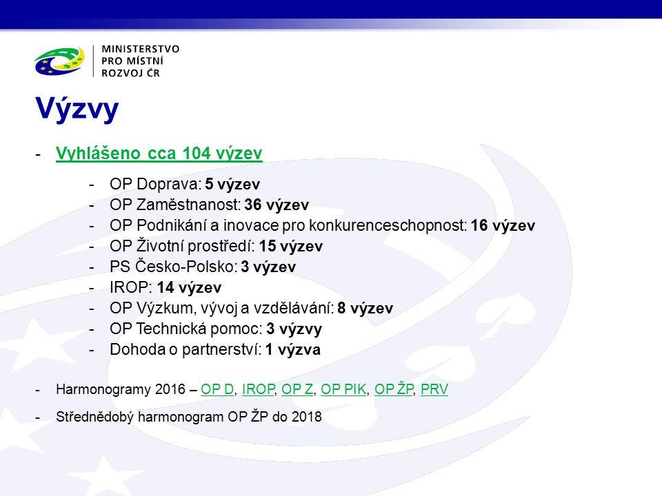 -Vyhlášeno cca 104 výzevVyhlášeno cca 104 výzev -OP Doprava: 5 výzev -OP Zaměstnanost: 36 výzev -OP Podnikání a inovace pro konkurenceschopnost: 16 výzev -OP Životní prostředí: 15 výzev -PS Česko-Polsko: 3 výzev -IROP: 14 výzev -OP Výzkum, vývoj a vzdělávání: 8 výzev -OP Technická pomoc: 3 výzvy -Dohoda o partnerství: 1 výzva -Harmonogramy 2016 – OP D, IROP, OP Z, OP PIK, OP ŽP, PRVOP DIROPOP ZOP PIKOP ŽPPRV -Střednědobý harmonogram OP ŽP do 2018 Výzvy