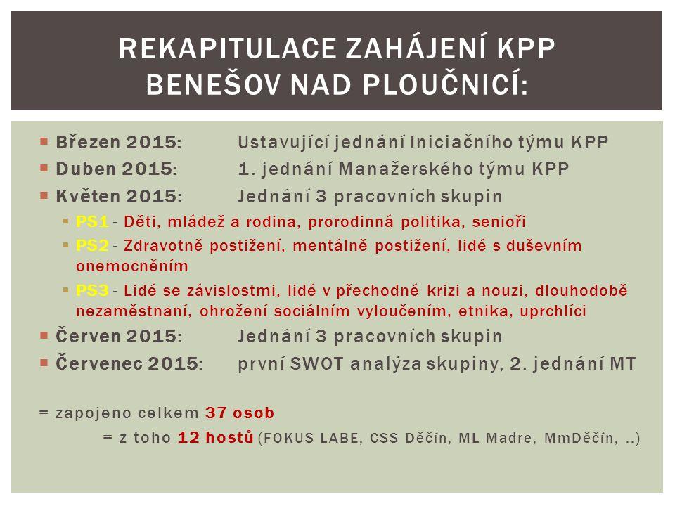  Březen 2015:Ustavující jednání Iniciačního týmu KPP  Duben 2015:1. jednání Manažerského týmu KPP  Květen 2015:Jednání 3 pracovních skupin  PS1 -