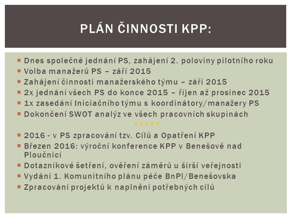  Dnes společné jednání PS, zahájení 2. poloviny pilotního roku  Volba manažerů PS – září 2015  Zahájení činnosti manažerského týmu – září 2015  2x