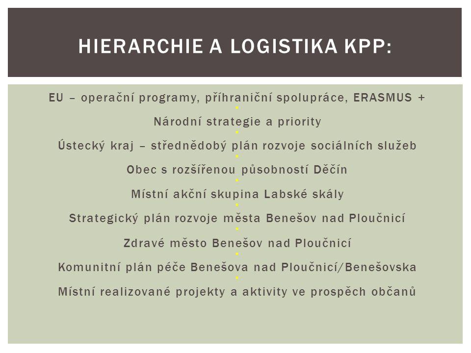 EU – operační programy, příhraniční spolupráce, ERASMUS + * Národní strategie a priority * Ústecký kraj – střednědobý plán rozvoje sociálních služeb *