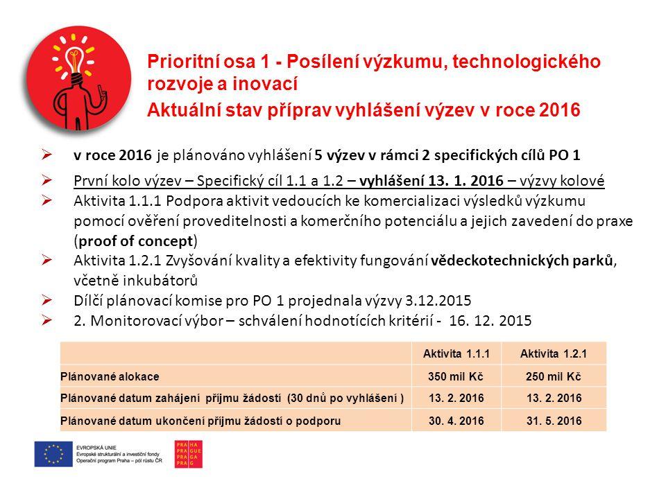 Prioritní osa 1 - Posílení výzkumu, technologického rozvoje a inovací Aktuální stav příprav vyhlášení výzev v roce 2016  v roce 2016 je plánováno vyhlášení 5 výzev v rámci 2 specifických cílů PO 1  První kolo výzev – Specifický cíl 1.1 a 1.2 – vyhlášení 13.