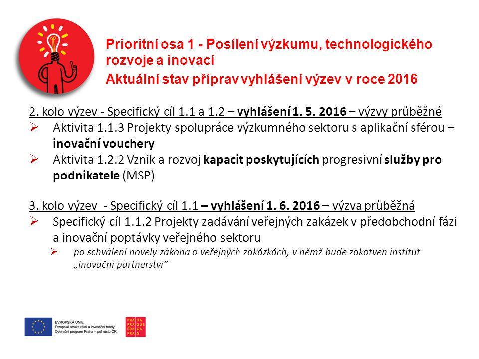 Prioritní osa 1 - Posílení výzkumu, technologického rozvoje a inovací Aktuální stav příprav vyhlášení výzev v roce 2016 2.