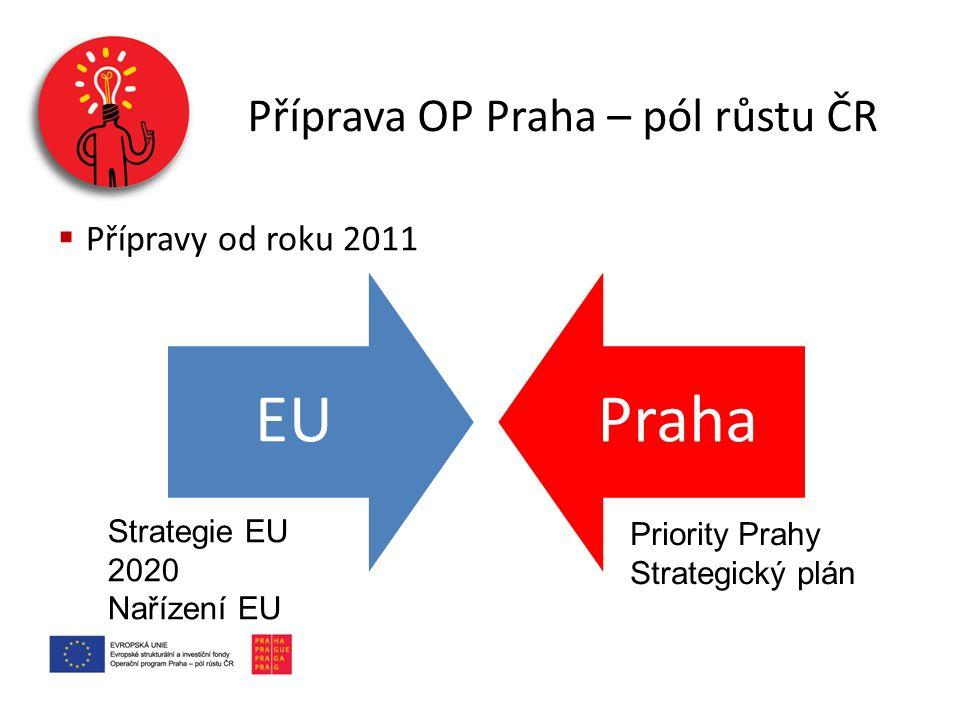Příprava OP Praha – pól růstu ČR  Přípravy od roku 2011 EUPraha Strategie EU 2020 Nařízení EU Priority Prahy Strategický plán