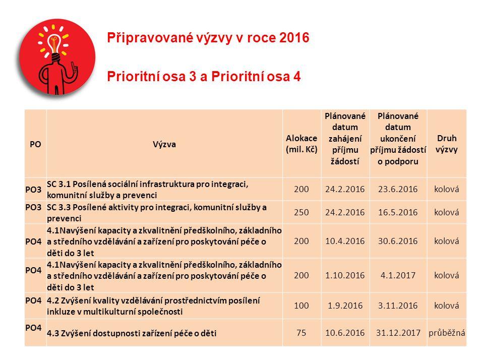 Připravované výzvy v roce 2016 Prioritní osa 3 a Prioritní osa 4 POVýzva Alokace (mil.